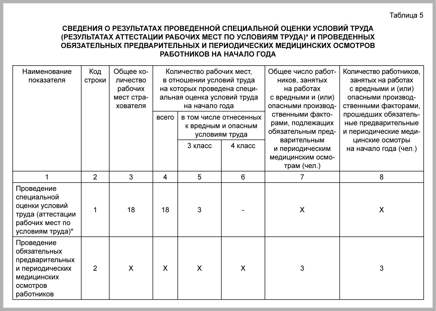 Заполнение формы 4-ФСС за 1 квартал 2019 года