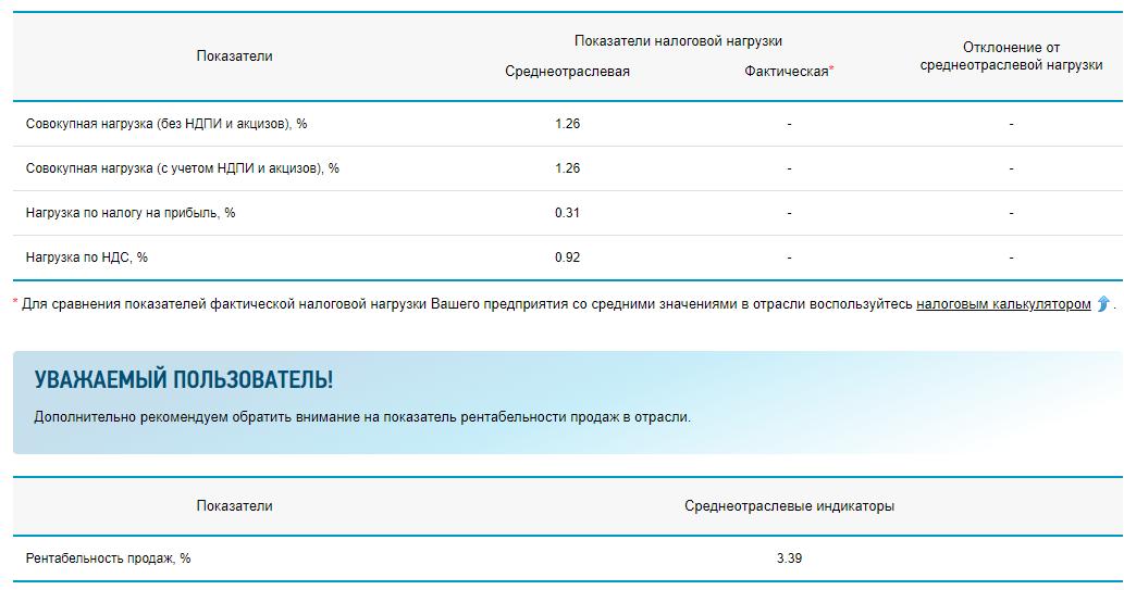 C:\Users\Вова\Desktop\БУХГУРУ\март 2019\ВЕБ С 2019 года на сайте Налоговой службы - онлайн калькулятор расчета налоговой нагрузки\kal'kulyator-nalogovoj-nagruzki-primer-rascheta.png