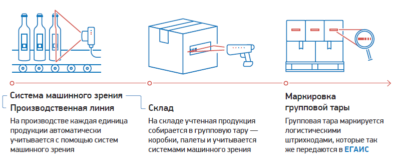 C:\Users\Вова\Desktop\БУХГУРУ\апрель 2019\ВЕБ Как работает ситема ЕГАИС Алкоголь\EGAIS-uchet-poshtuchno.png