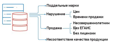 C:\Users\Вова\Desktop\БУХГУРУ\апрель 2019\ВЕБ Как работает ситема ЕГАИС Алкоголь\EGAIS-zhaloby.png