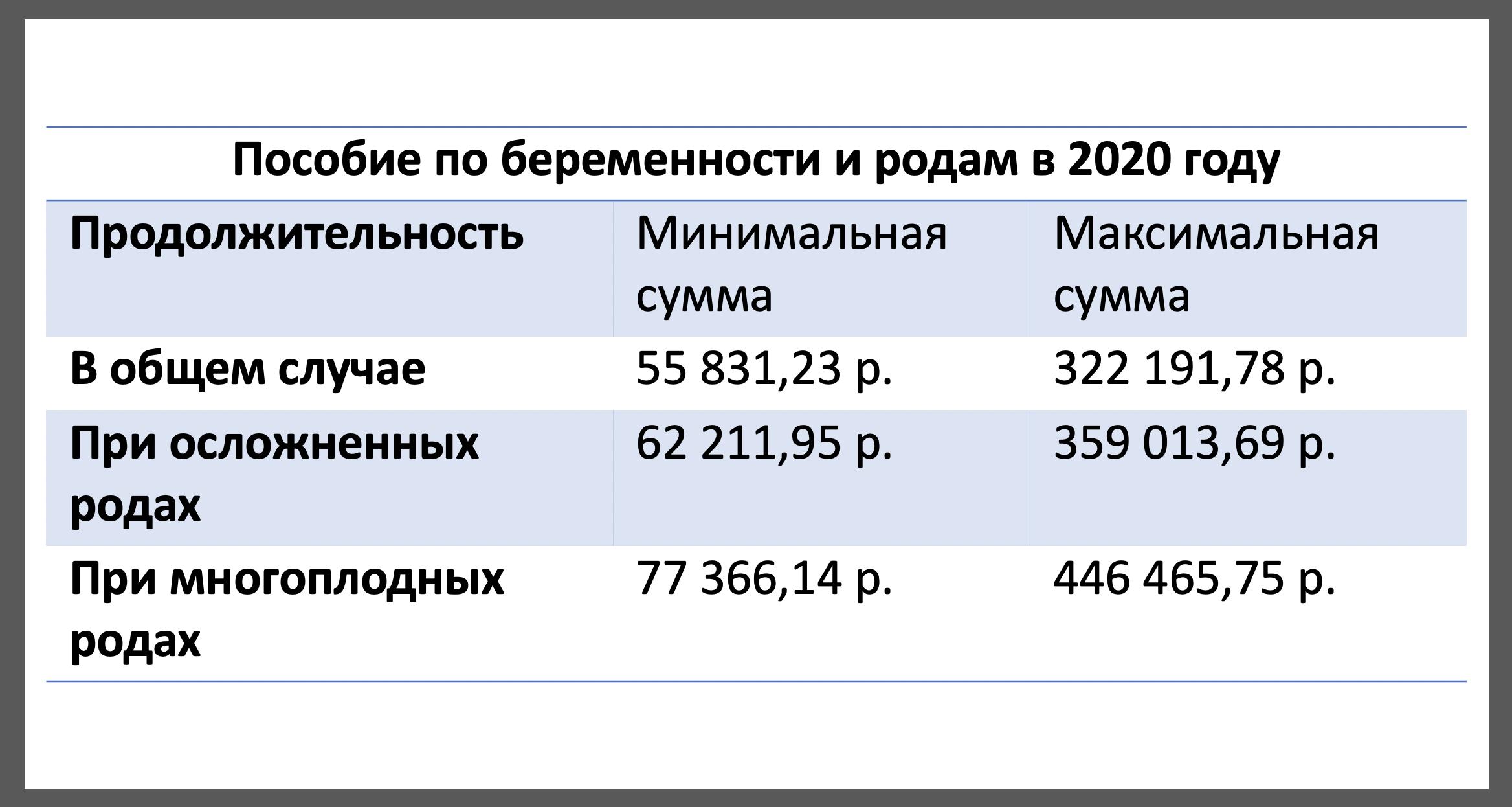 Выплаты при рождении ребенка в 2020 году до 27 лет