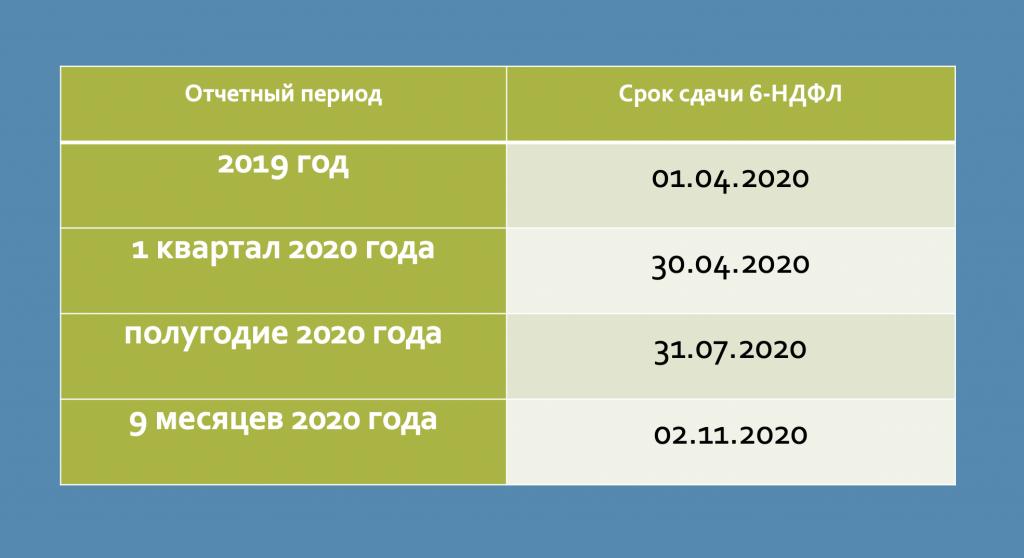 Срок сдачи 6 НДФЛ когда сдается за 1 и 2 квартал до какого числа предоставить можно ли отправить по почте последний день сдачи