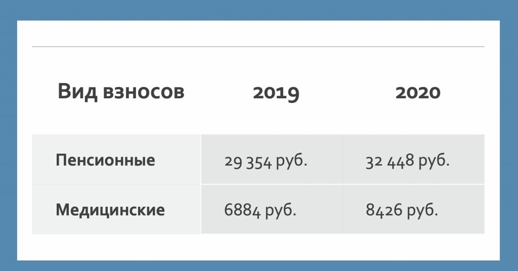 Ставки страховых взносов на 2020 год: таблица