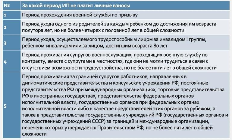 реквизиты для оплаты страховых взносов ип за себя в 2020 году московская область
