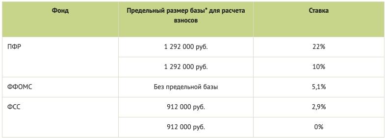 Размер страховых взносов на усн ооо