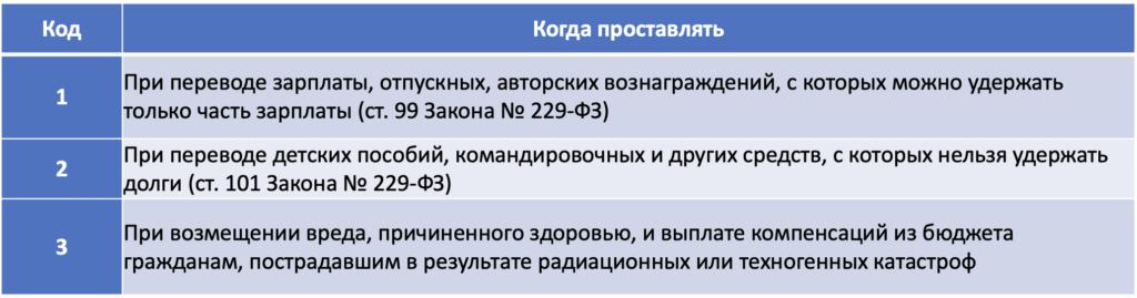 Заполнение платежного поручения в 2020 году: образец