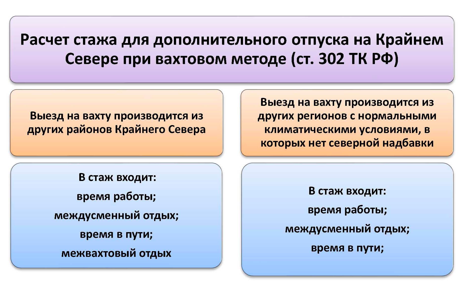 Отпуск в районах Крайнего Севера: особенности и длительность в 2019 г.