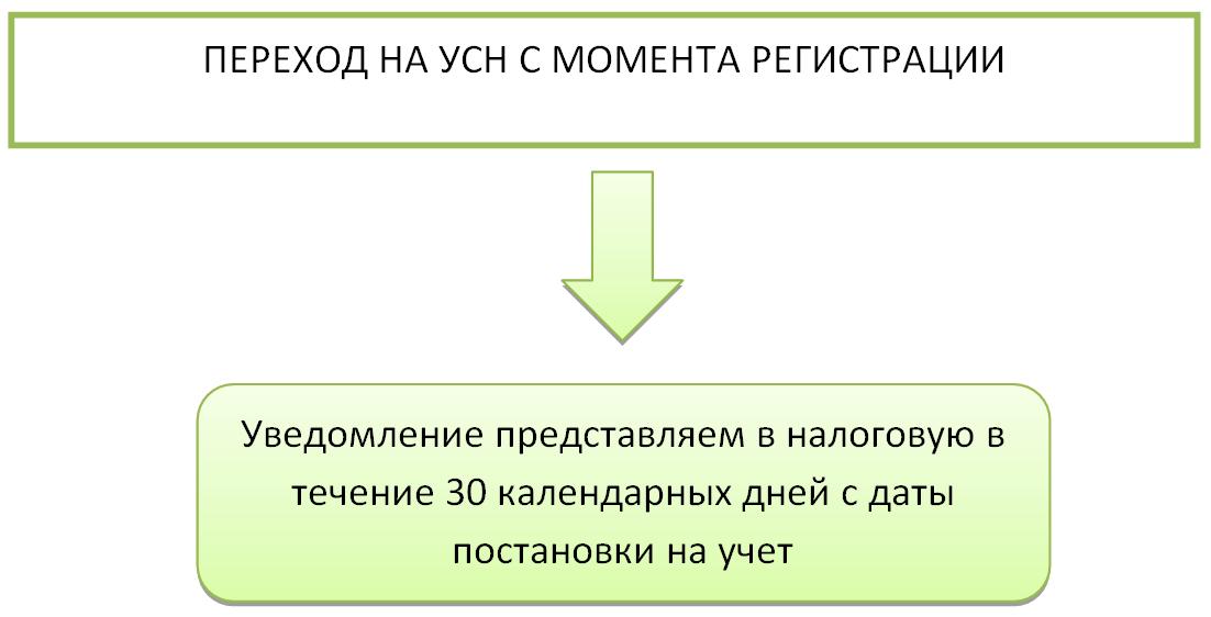 Как изменить и уточнить объект налогообложения при УСН налогообложение