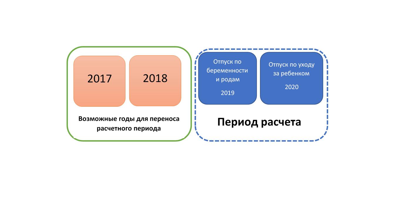 Расчет больничного после декрета 2021