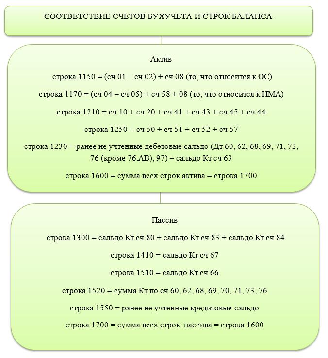 https://buhguru.com/wp-content/uploads/2020/03/formuly-dlya-rascheta-strok-balansa.png