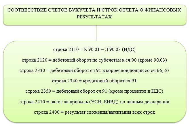https://buhguru.com/wp-content/uploads/2020/03/formuly-dlya-rascheta-otcheta-finrezultaty.png
