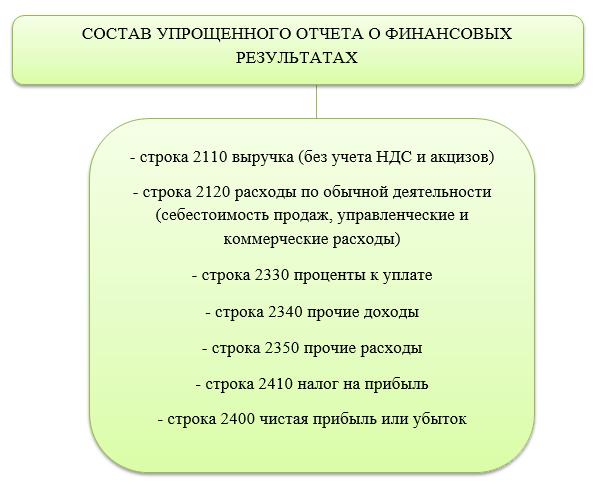 https://buhguru.com/wp-content/uploads/2020/03/sostav-otcheta-finrezultaty.png