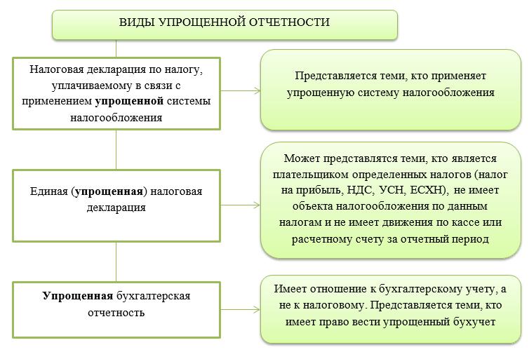 https://buhguru.com/wp-content/uploads/2020/03/vidy-uproshchenn-otchetnosti.png